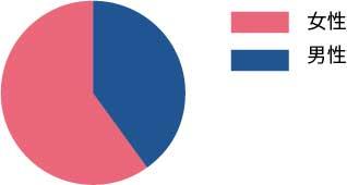シェアハウスの性別・年代・職業別構成